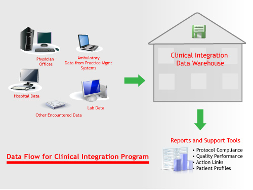 Hospital Data Management