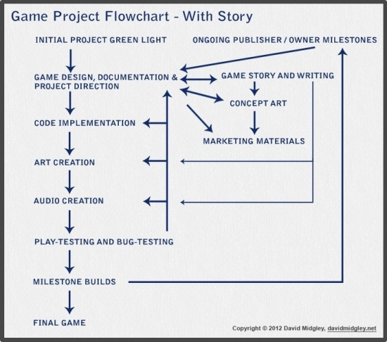 game development flowchart