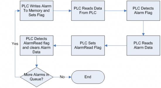 Remote Monitoring of a PLC Control System flow chart showing how remote monitoring software writes to PLC