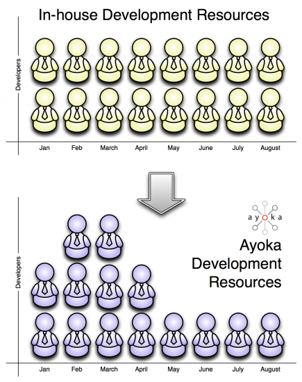 ayoka-resource-model